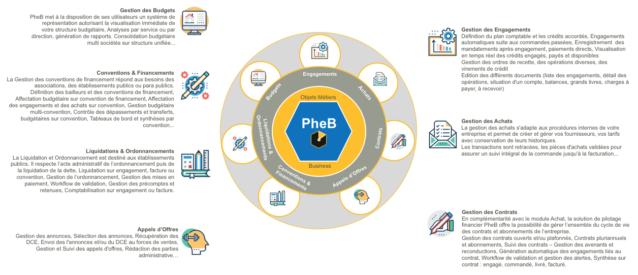 PheB By PhD Business Solutions